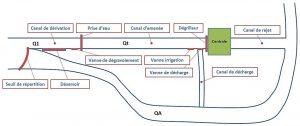 Hydraulique 2