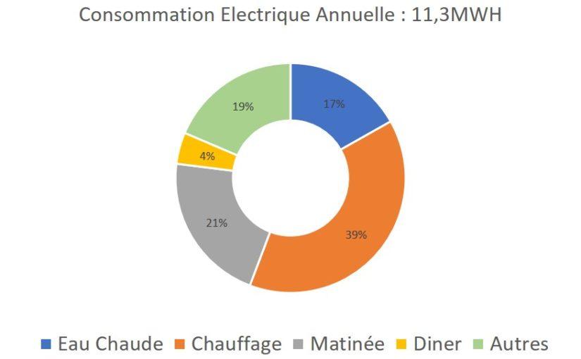 Mesurer sa consommation électrique pour réduire sa facture